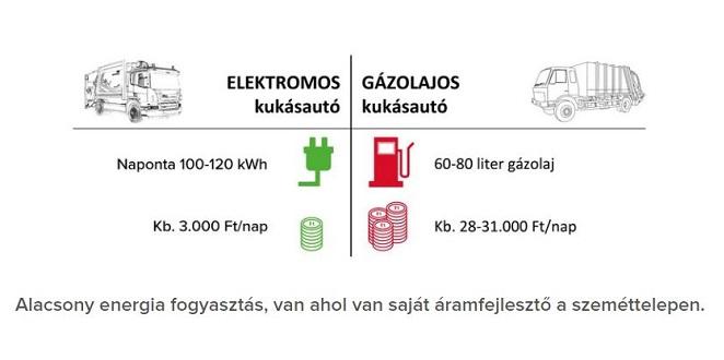 Az elektromos kukásautók 25 százalékkal gazdaságosabbak